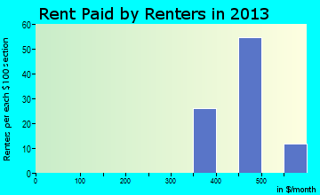 Sandy Level rent paid by renters for apartments graph