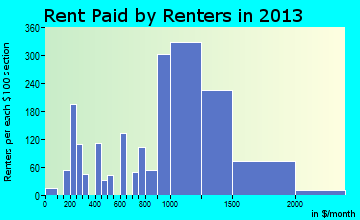 Seven Corners rent paid by renters for apartments graph