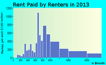 Yucaipa rent paid by renters for apartments graph