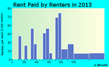 Tenino rent paid by renters for apartments graph