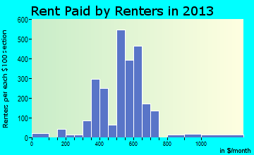 Toppenish rent paid by renters for apartments graph