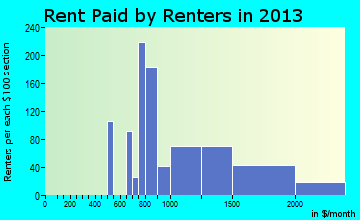 Alderwood Manor rent paid by renters for apartments graph