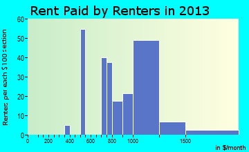 Barberton rent paid by renters for apartments graph
