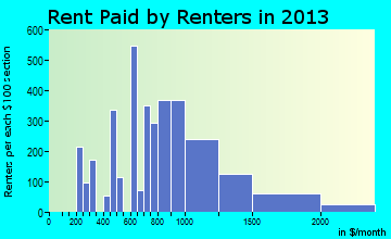 Bryn Mawr-Skyway rent paid by renters for apartments graph
