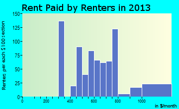 Clarkston Heights-Vineland rent paid by renters for apartments graph