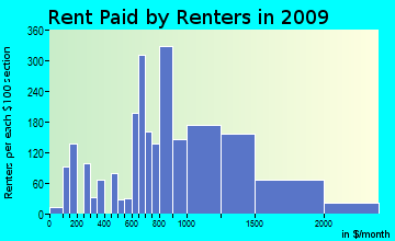 East Hill-Meridian rent paid by renters for apartments graph