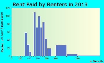Eatonville rent paid by renters for apartments graph