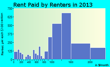 Issaquah rent paid by renters for apartments graph
