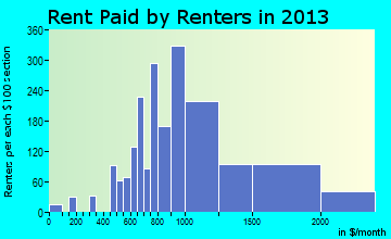 Kenmore rent paid by renters for apartments graph