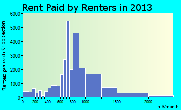 Kent rent paid by renters for apartments graph