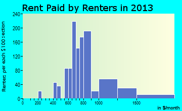 Minnehaha rent paid by renters for apartments graph