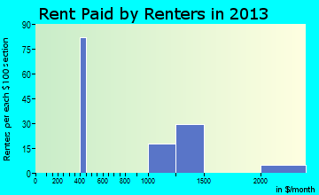 Mirrormont rent paid by renters for apartments graph