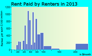 Moses Lake rent paid by renters for apartments graph