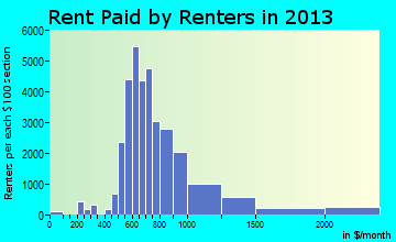 Arden-Arcade rent paid by renters for apartments graph
