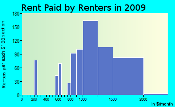 North Marysville rent paid by renters for apartments graph