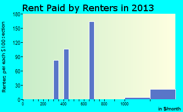 Auberry rent paid by renters for apartments graph