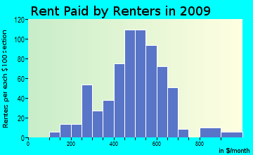 Big Bottom rent paid by renters for apartments graph
