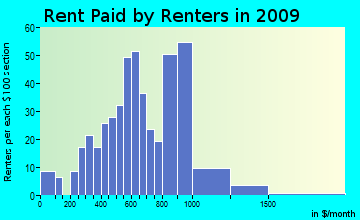 Tahuya rent paid by renters for apartments graph