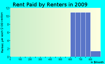 Valleyford rent paid by renters for apartments graph