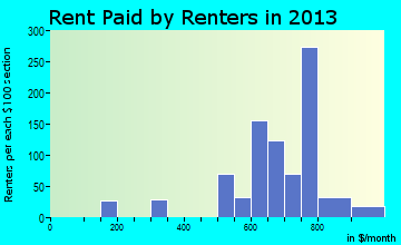 Ocean Shores rent paid by renters for apartments graph