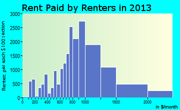 Renton rent paid by renters for apartments graph