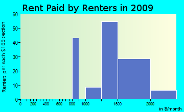 Bayview-Montalvin rent paid by renters for apartments graph