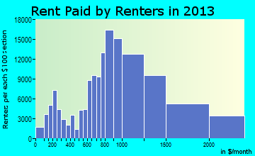 Seattle rent paid by renters for apartments graph