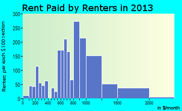 Snohomish rent paid by renters for apartments graph