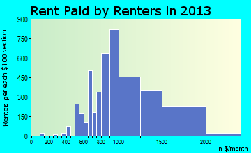 South Hill rent paid by renters for apartments graph