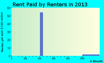 South Prairie rent paid by renters for apartments graph