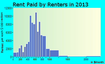 Spokane rent paid by renters for apartments graph