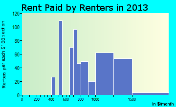 Sultan rent paid by renters for apartments graph