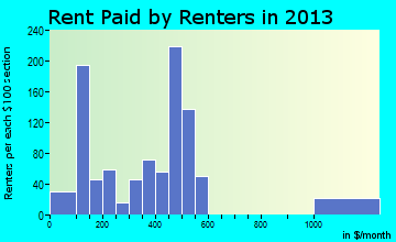 Ripley rent paid by renters for apartments graph