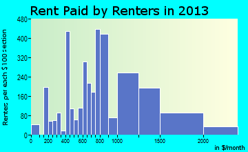 Beaumont rent paid by renters for apartments graph