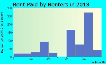 Summersville rent paid by renters for apartments graph