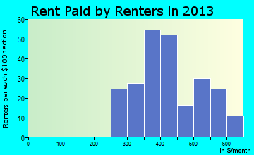 Cedar Grove rent paid by renters for apartments graph