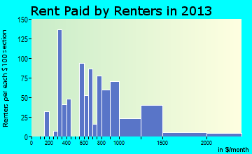 Cheat Lake rent paid by renters for apartments graph