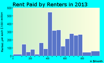 Dunbar rent paid by renters for apartments graph