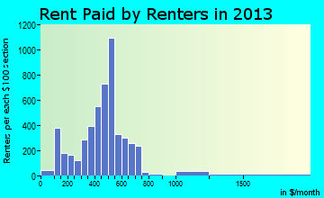 Fairmont rent paid by renters for apartments graph