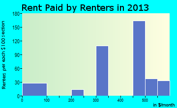 Rent paid by renters in 2016 in Fort Ashby, WV