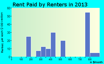 Big River rent paid by renters for apartments graph