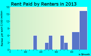Hedgesville rent paid by renters for apartments graph