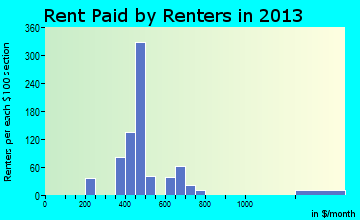 Hurricane rent paid by renters for apartments graph