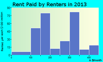 Matewan rent paid by renters for apartments graph