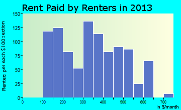 Moorefield rent paid by renters for apartments graph