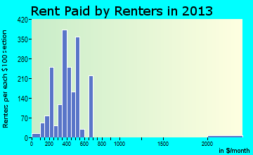 Oak Hill rent paid by renters for apartments graph