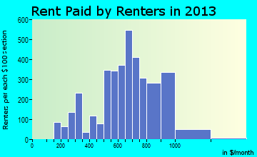 Stoughton rent paid by renters for apartments graph