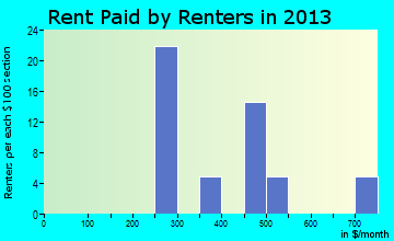Union Center rent paid by renters for apartments graph