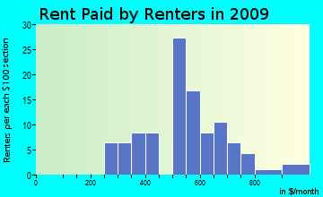 Dell Prairie rent paid by renters for apartments graph