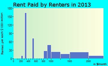 Boulder Creek rent paid by renters for apartments graph